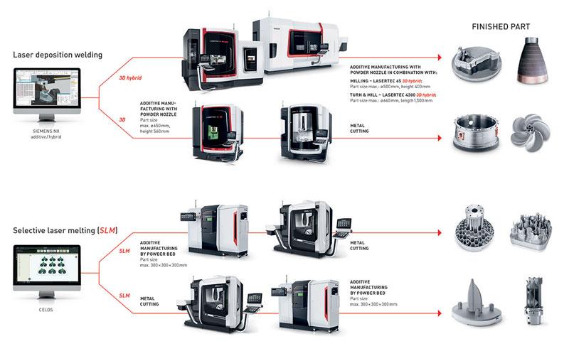 Con quattro catene di processo relative alle macchine LASERTEC 3D/LASERTEC 3D hybrid e LASERTEC SLM, DMG MORI si è già affermata come fornitore completo full-line per la produzione additiva di componenti in metallo.