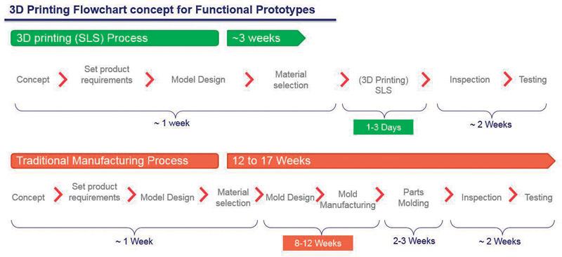Diagramma di confronto tra stampa 3D e processo di produzione tradizionale.