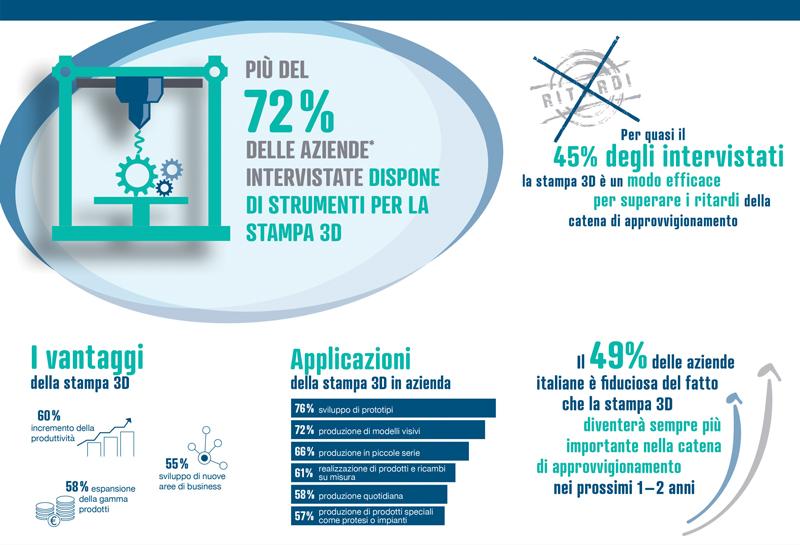 I risultati dell'indagine svolta da reichelt elektronik in collaborazione con OnePoll, Istituto di ricerca britannico.