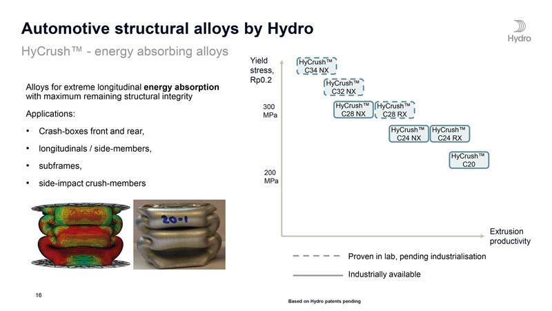 Le caratteristiche tensili ottenibili dalla gamma di leghe HyCrush™ in funzione della loro produttività in estrusione