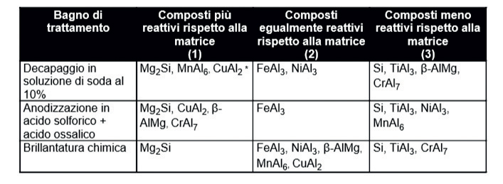 Comportamento dei composti intermetallici diversi in semilavorati sottoposti a differenti trattamenti superficiali
