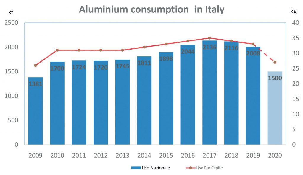 Consumo totale e procapite di alluminio in Italia. I valori 2020 sono stimati (fonte: Assomet Centroal)
