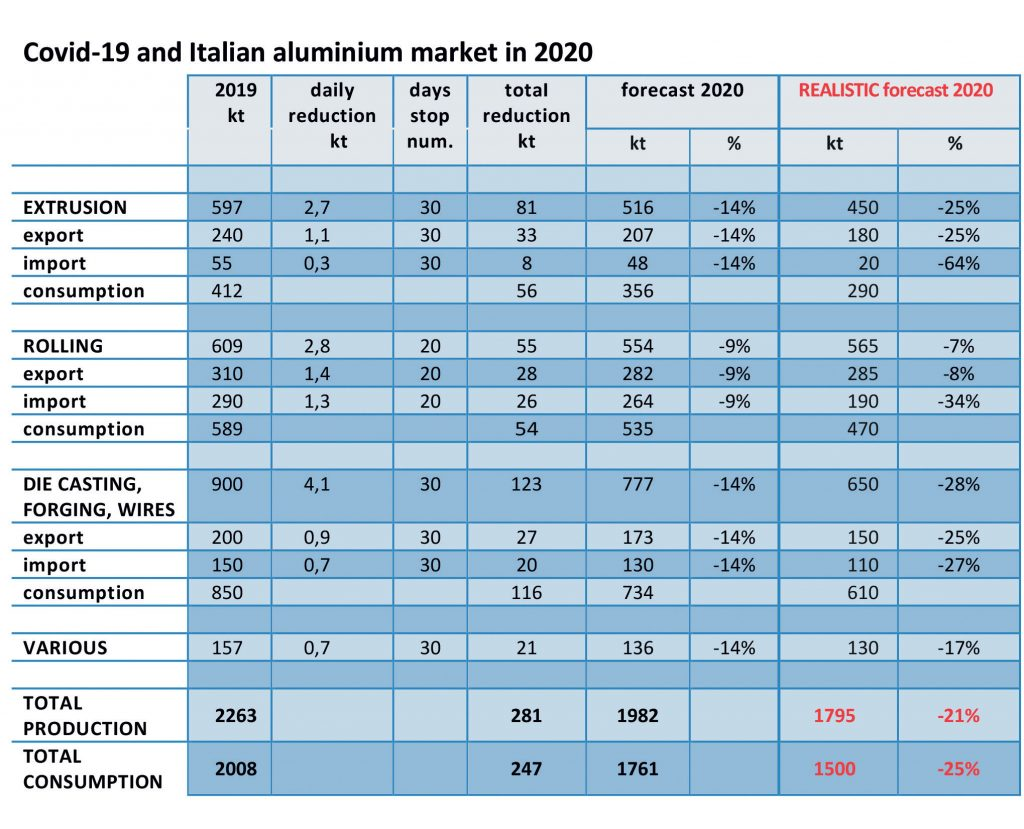 The impact of the production stop of March and April on the Italian aluminium system