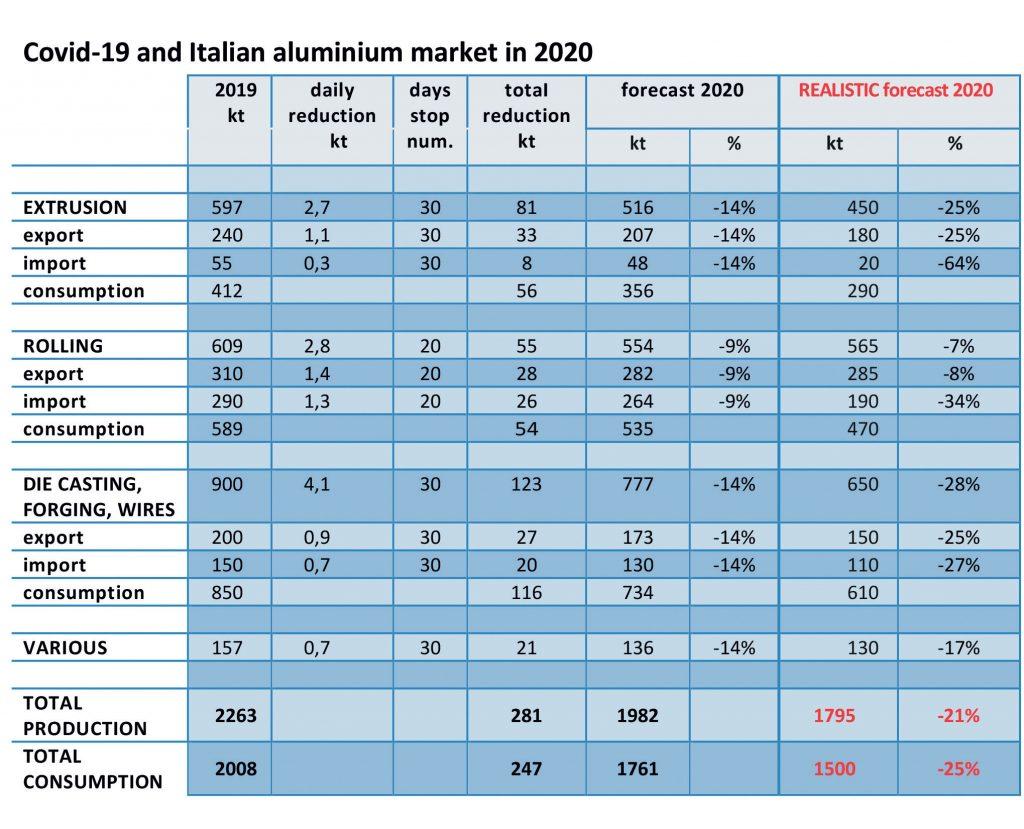 L'impatto del fermo produttivo di marzo e aprile sul sistema italiano dell'alluminio