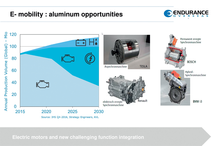 e-Mobility opens new opportunity for secondary aluminium in automotive structural die castings