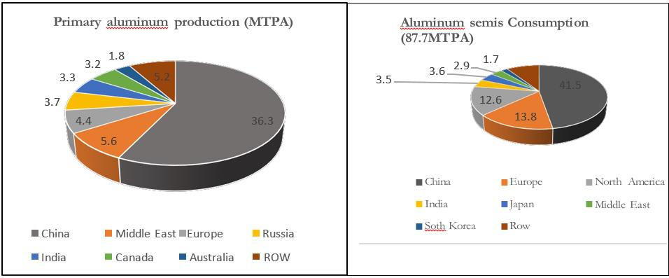 Figure: Global production of primary metal and consumption of aluminium semis by region