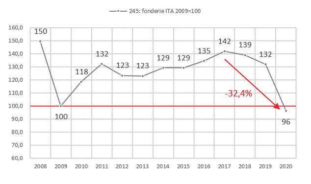 Andamento dell'indice di produzione industriale delle fonderie italiane