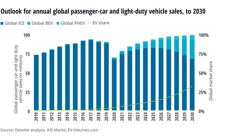 Figura 1: Previsione globale vendite auto al 2030 per tipo di propulsione