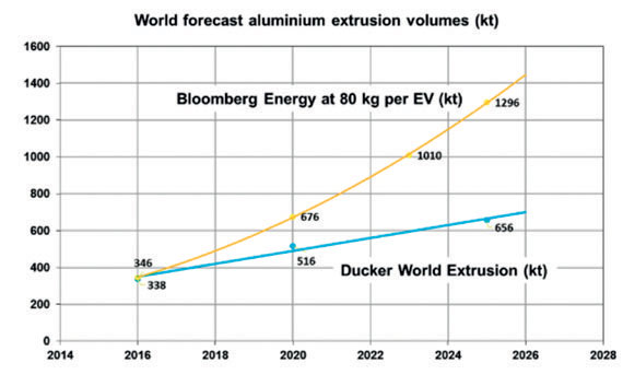 Figure 5: Projected global aluminium extrusion consumption growth to 2026 (Source: Geoff Scamans, Innoval Technology and Brunel University)