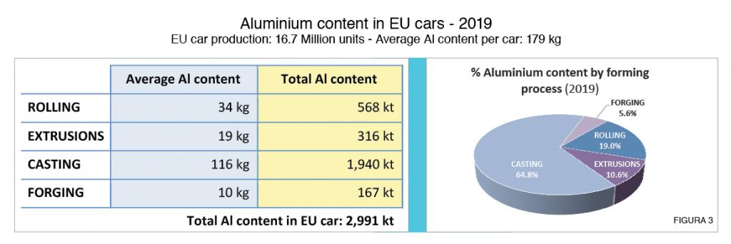 Figura 3: Contenuto medio di alluminio per auto e per categoria di componente utilizzato nel 2019 (fonte: elaborazione dell'autore da dati DuckerFrontier ed European Aluminium)