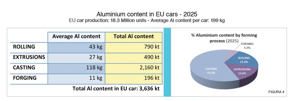 Figura 4: Previsione del contenuto medio di alluminio per auto e per categoria di componente utilizzato nel 2025 (fonte: elaborazione dell'autore da dati DuckerFrontier ed European Aluminium)