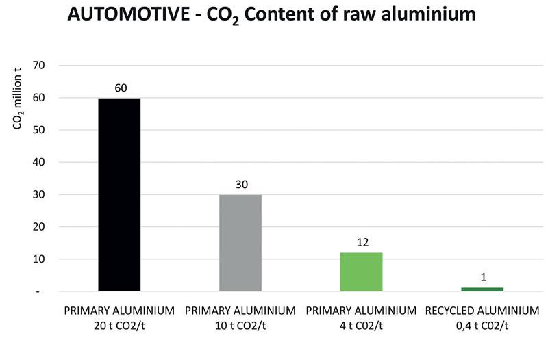 Figura 1: Contenuto di CO2 nell'alluminio grezzo impiegato nel settore automotive europeo (milioni di tonnellate)
