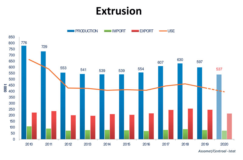 Figure 1: Italian extrusion sector trend from 2010 to 2020