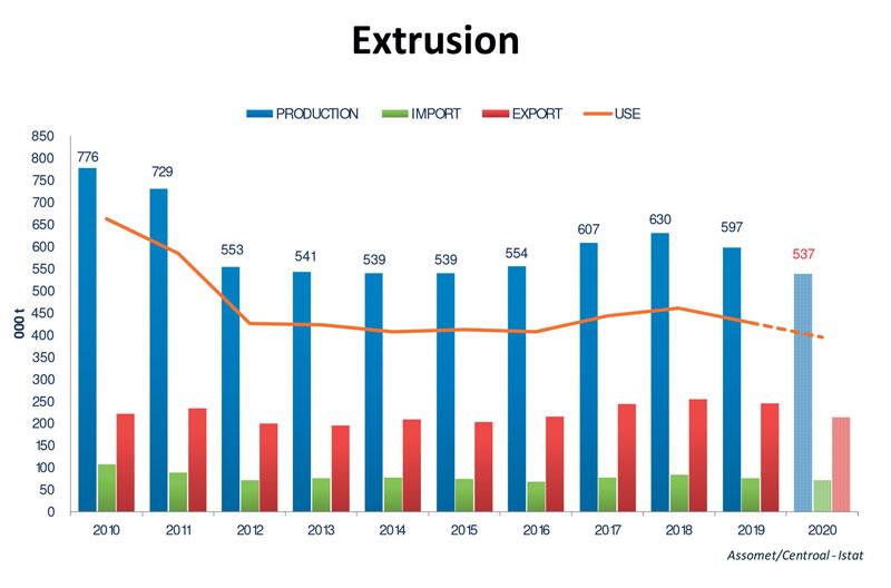 Figura 1: Andamento del settore Estrusione in Italia dal 2010 al 2020
