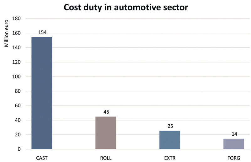 Figure 2:  Extra cost in  the automotive sector by type of semi-finished product (cost duty: 80 euro/t)
