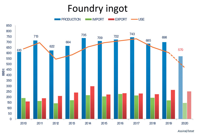 Figure 2: Trend in the Italian Foundry Ingot sector from 2010 to 2020