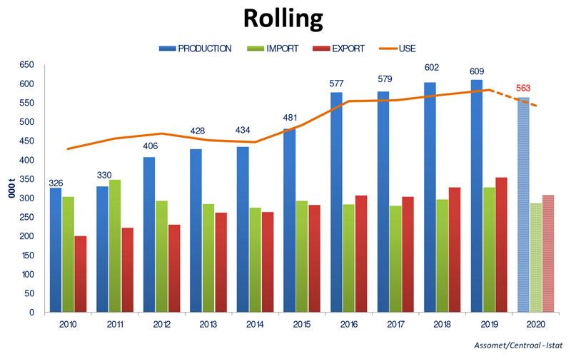 Figura 3: Andamento del settore Laminazione in Italia dal 2010 al 2020