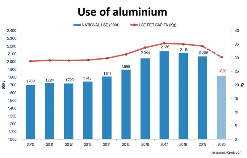 Figura 4: Utilizzo di alluminio e consumo pro capite in Italia dal 2010 al 2020
