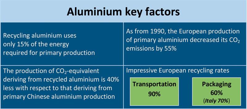 Figura 5: Sintesi dei punti di forza dell'alluminio per la transazione ecologica