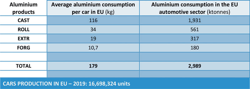 Table 1: The environmental impact of raw aluminium consumption in the EU automotive sector