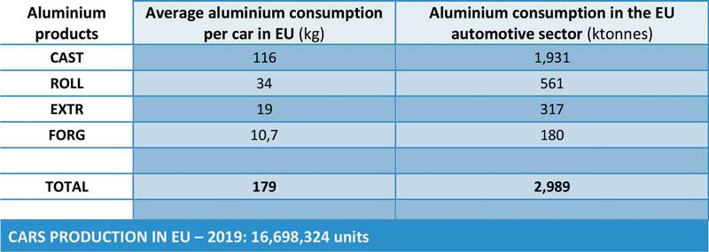 Tabella 1: L'impatto ambientale del consumo di alluminio grezzo nel settore dell'automotive europeo