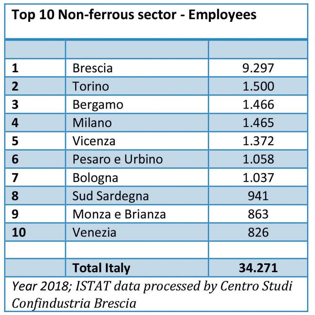 The top ten Italian provinces in terms of employees in the non-ferrous metals sector