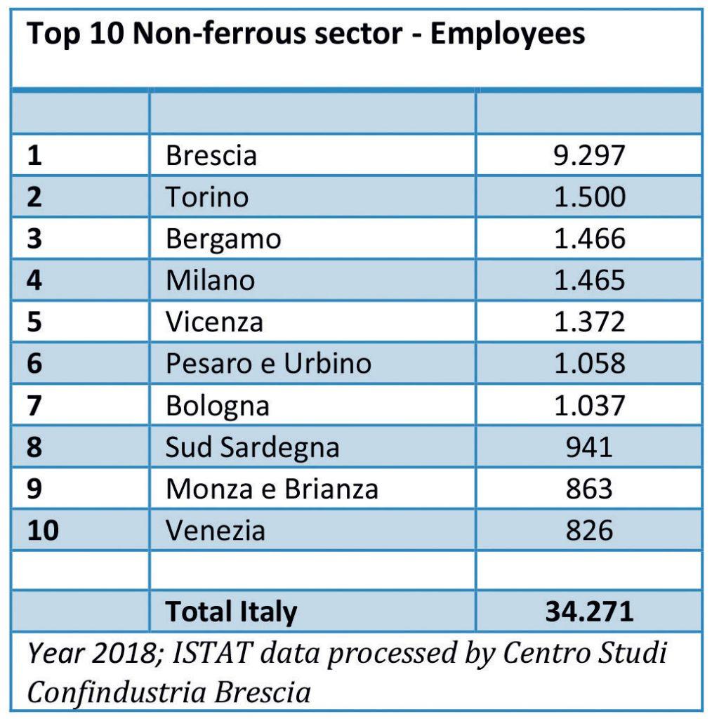 Le prime dieci province italiane per addetti nel settore dei metalli non ferrosi