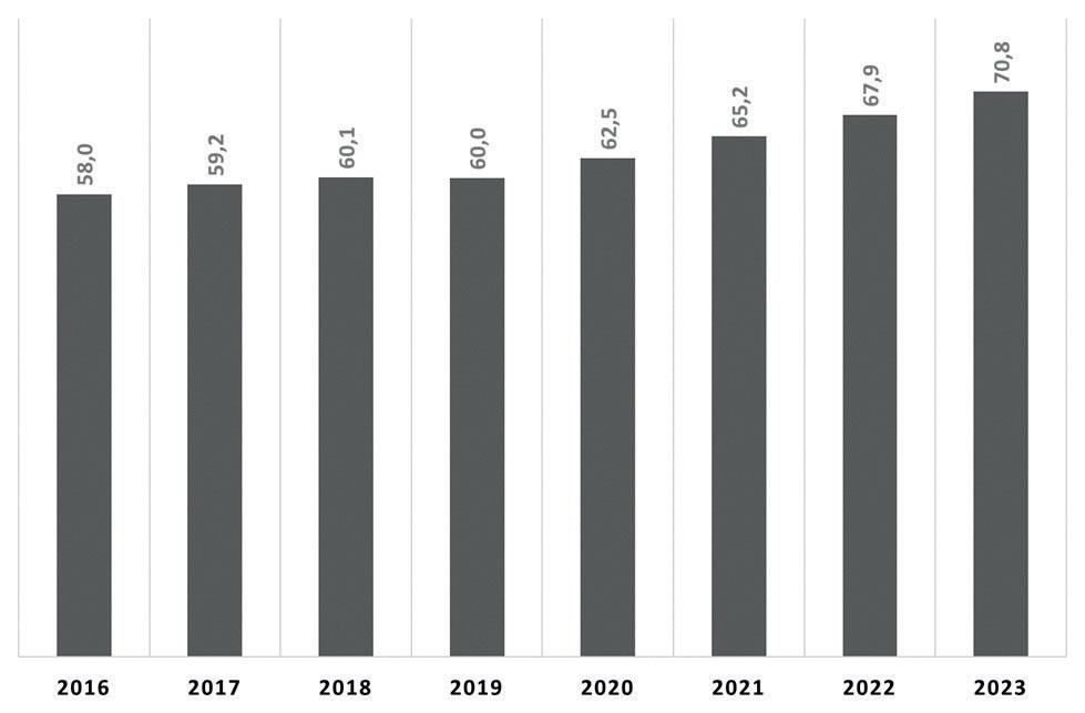Figure 1 - source: Statista (2021)