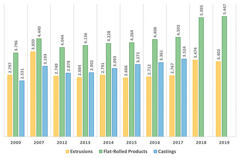 Figure 4: 2000-2017 data from CRU source refer to EU28. The 2018-2019 data refer to the whole of Europe. 2018-2019 data are not available for aluminium castings. Source: CRU (2018); European Aluminium (2021)