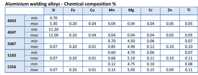 Figure 5: Chemical composition of the main aluminium welding alloys