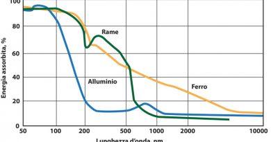 Selective Laser Melting di componenti in rame puro per applicazioni ad alta conducibilità termica ed elettrica