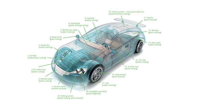 Automobili: anche il laser fa la sua parte