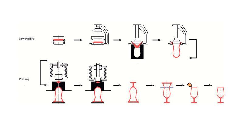 Le fasi principali della produzione di un bicchiere da vino: soffiaggio (preparazione e preformazione della calotta di vetro fuso; inserimento in macchina; soffiaggio (un getto d'aria espande il vetro per riempire lo stampo); rimozione del vetro dalla macchina), stampa (alimentazione della gocciolina di vetro fuso per lo stelo e la piastra di base; stampa dello stelo e della piastra di base; rimozione dalla macchina); separazione (taglio del vetro; lucidatura del bordo del bicchiere; bicchiere finito).