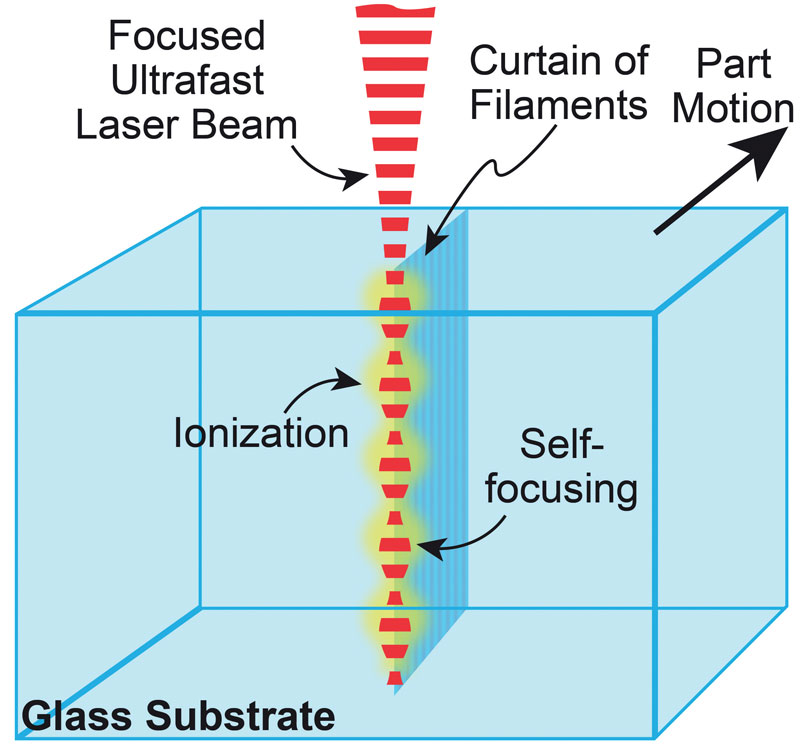 """Schema del processo di filamentazione che comporta l'autofocus periodico di un raggio laser ad impulsi ultracorti. Il movimento tra il raggio laser e il pezzo in lavorazione crea una linea o """"tenda"""" di filamenti con una spaziatura da 3 µm a 7 µm. I filamenti indeboliscono il materiale e consentono una separazione netta."""