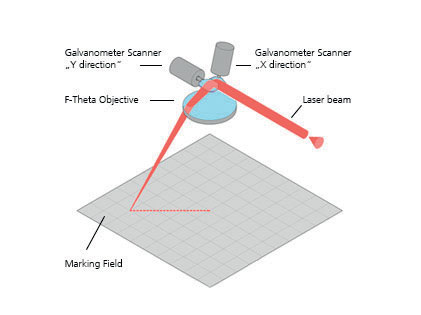 Sistema con lente a campo piano (due assi).