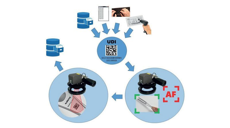 L'annerimento laser dei dispositivi medicali metallici secondo la normativa dei codici UDI