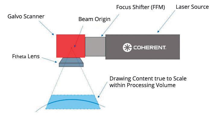 2. a) Una tipica impostazione di marcatura 2D può creare un contenuto fedele al contenuto della scala su un piano piatto. (b) Con SmartMap 3D, l'uso di un modulo di spostamento del fuoco (FFM) consente al sistema di creare marcature fedeli alla scala su un volume target.