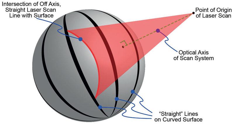 """3. La distorsione della proiezione si verifica quando si segna una linea """"dritta"""" a incidenza non normale su una superficie curva."""