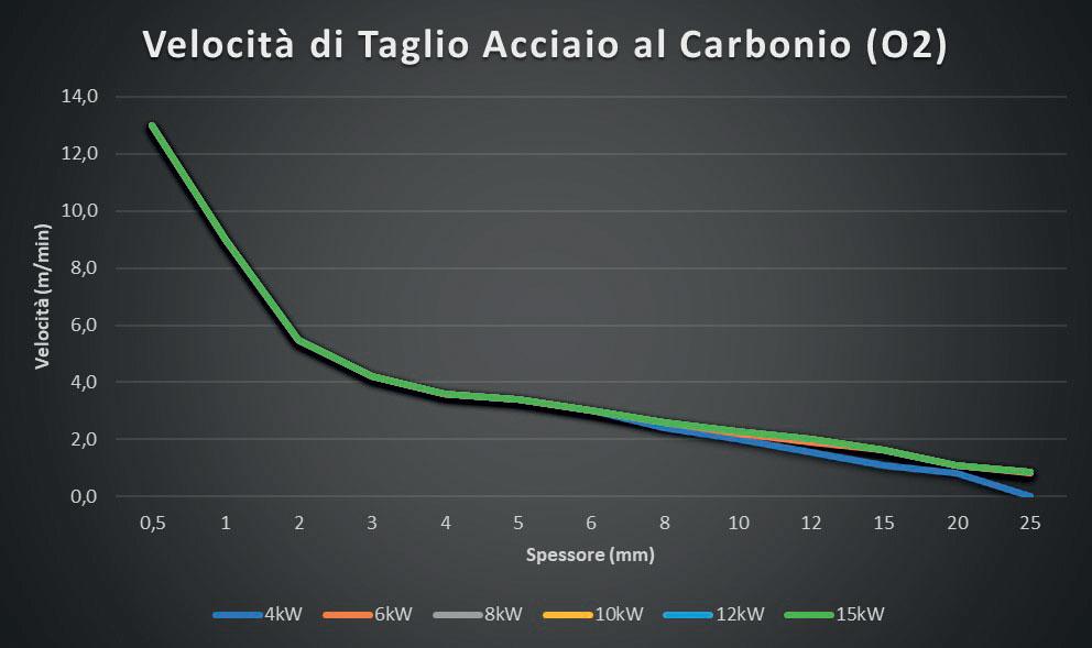 1. Nel taglio, l'aumento di potenza è efficace fino a circa 6 o 8 kW di potenza; un ulteriore incremento non consente, infatti, un aumento della velocità di taglio, ma semplicemente un minore tempo per gli sfondamenti.