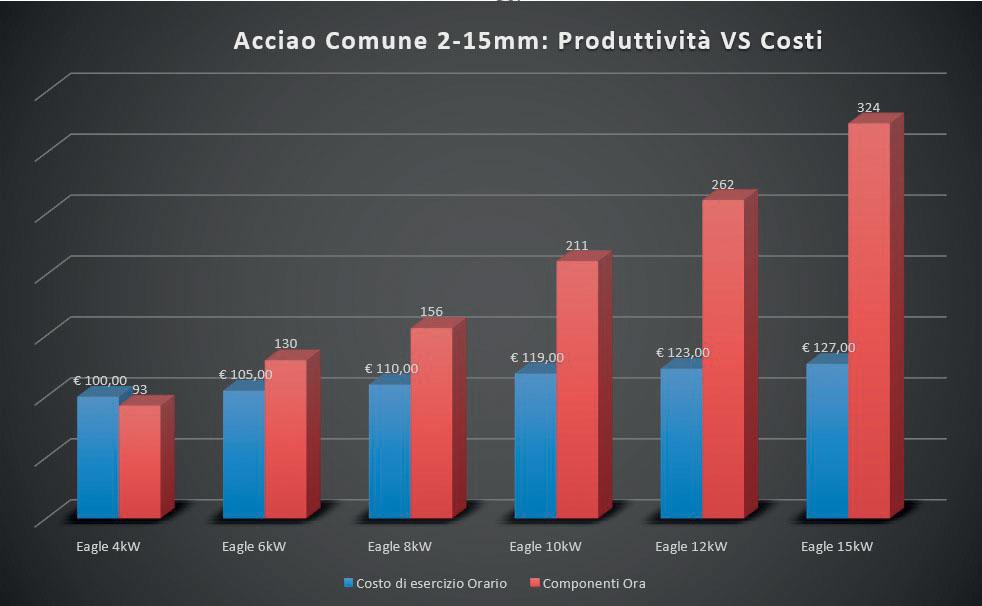 9. Aumentando la potenza, la produttività della macchina aumenta più velocemente del costo operativo totale, che aumenta proporzionalmente al maggior investimento necessario.