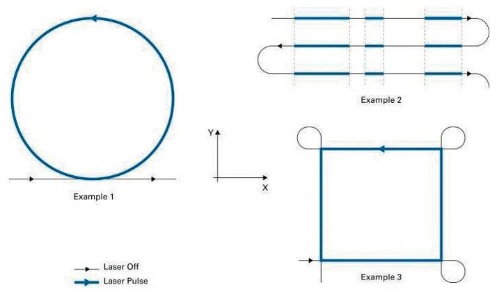 Fig. 14 Accensione e spegnimento del laser in posizioni predefinite lungo il percorso.