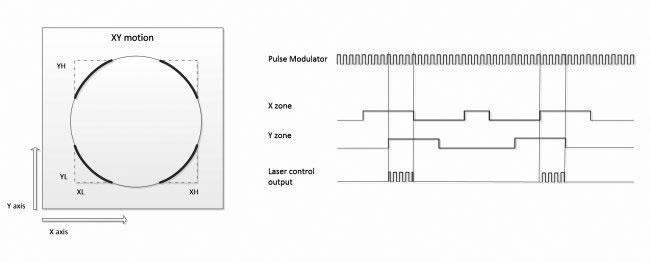 Fig. 17 Modalità ibrida con modulazione PWM e array gating (windowing).