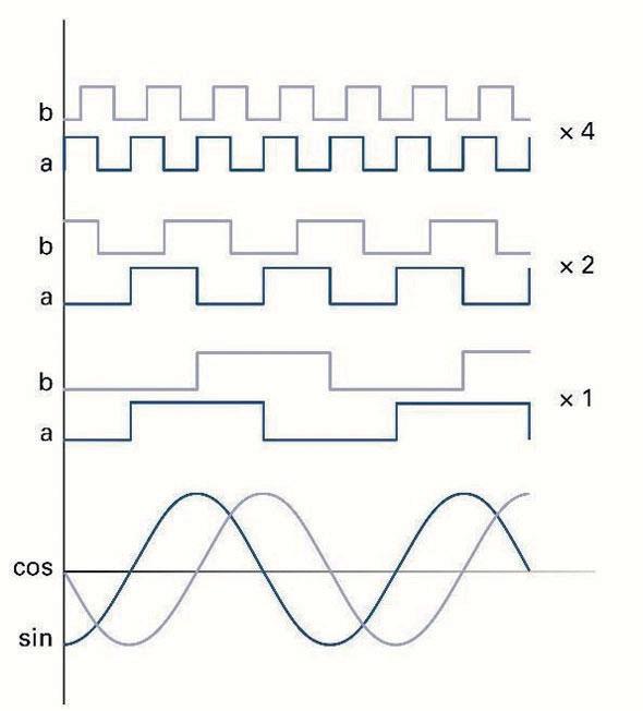 Fig. 3 Suddivisione encoder sinusoidale - moltiplicazione encoder.