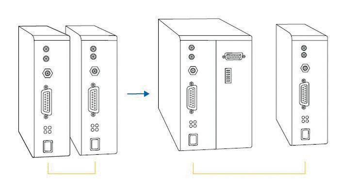 Fig. 4 Sostituzione del primo azionamento per creare un sistema di controllo multi-asse.