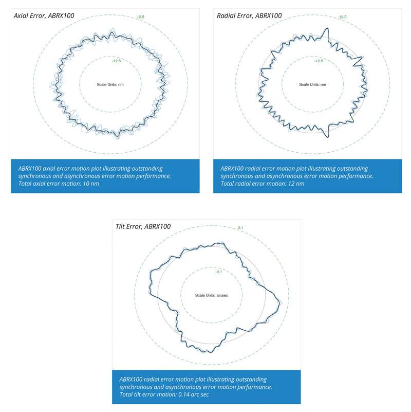 I cuscinetti ad aria della serie ABRX permettono di minimizzare gli errori radiali e assiali mantenendoli in un range sotto i 25 nm.