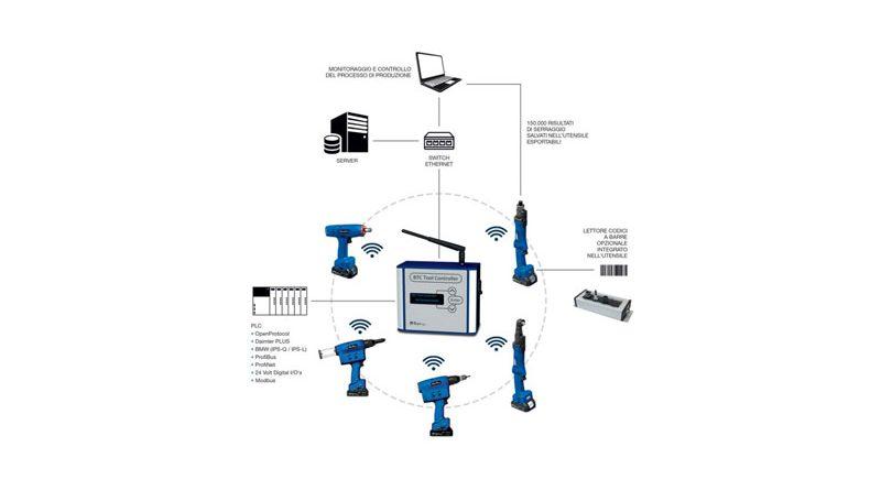 Grazie alla tracciabilità e al controllo dei processi di assemblaggio, le soluzioni cordless di HS-T permettono di ottimizzare i processi di produzione.