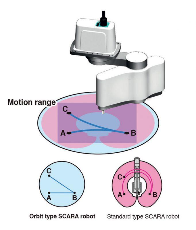 I robot SCARA orbitali montati sul soffitto possono raggiungere qualsiasi punto all'interno dell'area di lavoro sottostante.