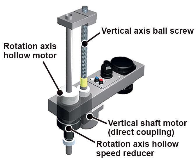 I processi di Pick & Place richiedono un movimento verticale ben controllato, al pari di quello rotazionale.