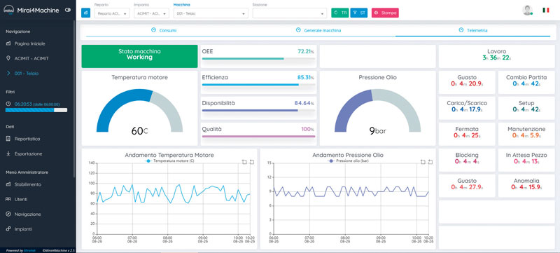 Companies using Miraitek platform to monitor their plants have seen productivity improvements between 5% and 10%.