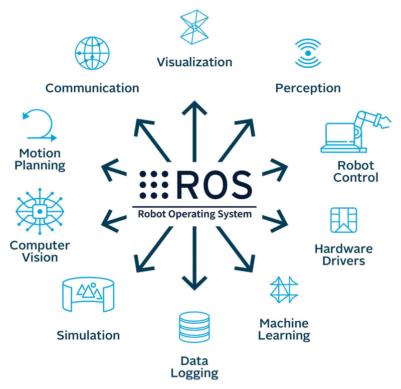 One of ROS advantages is the independence between the specific robot model and the use of tools and algorithms available.